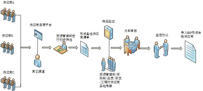 供方导入介绍.jpg
